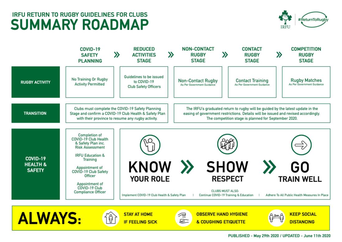 Irfu Roadmap